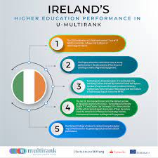 Facts of Ireland and why study in Ireland?